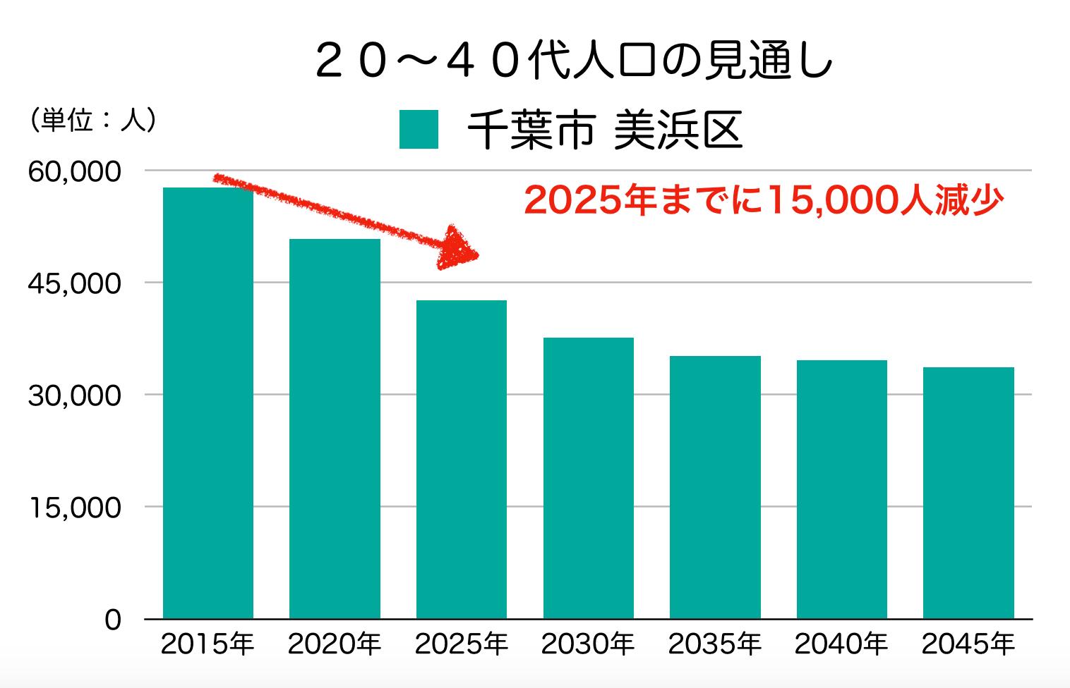 千葉市美浜区の20〜40代人口の予測