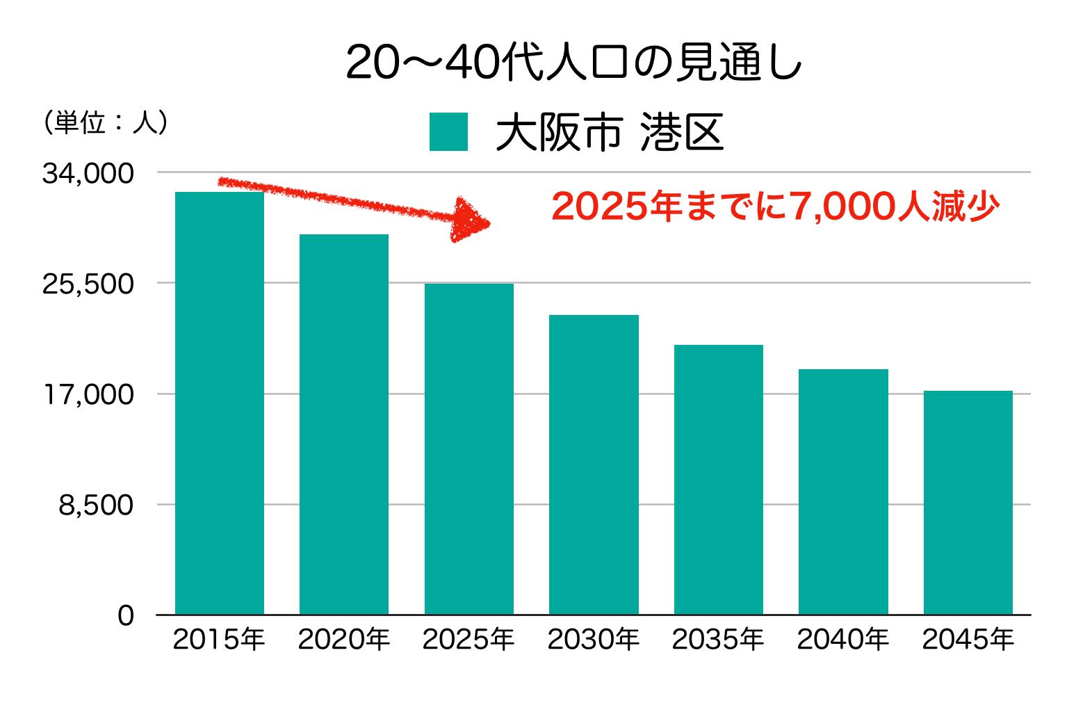 大阪市港区の20〜40代人口の予測