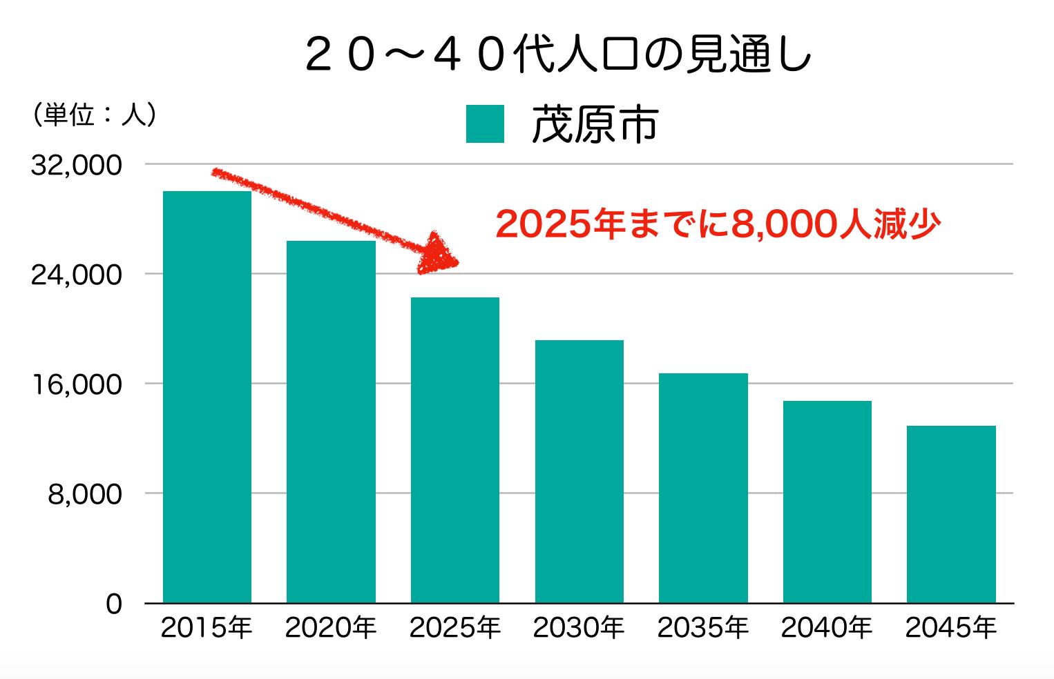 茂原市の20〜40代人口の予測
