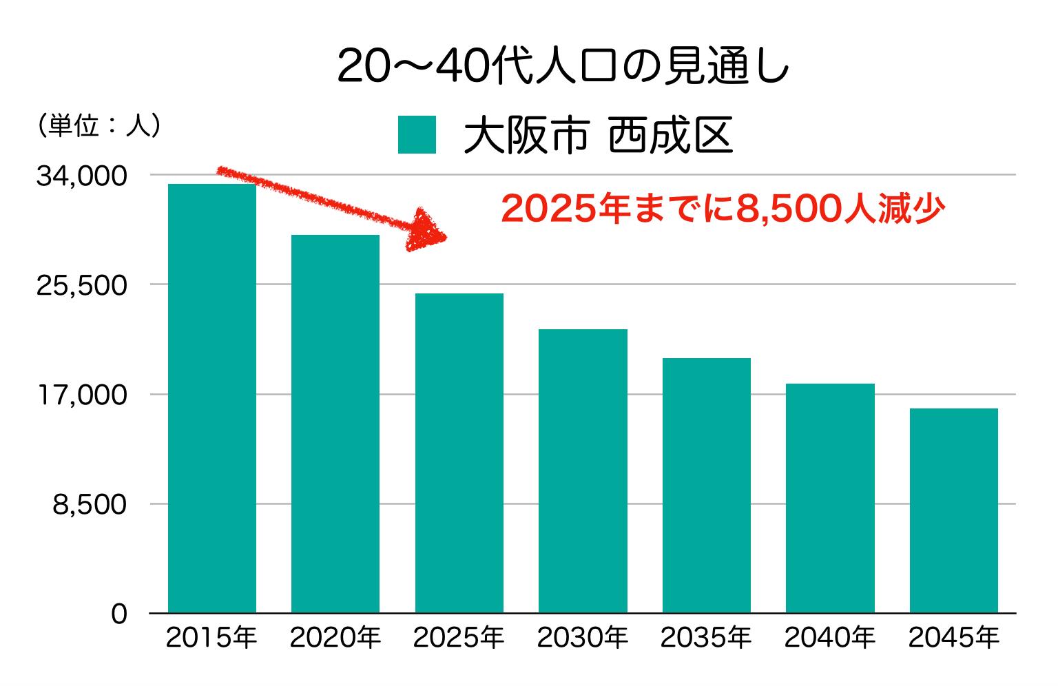 西成区の20〜40代人口の予測