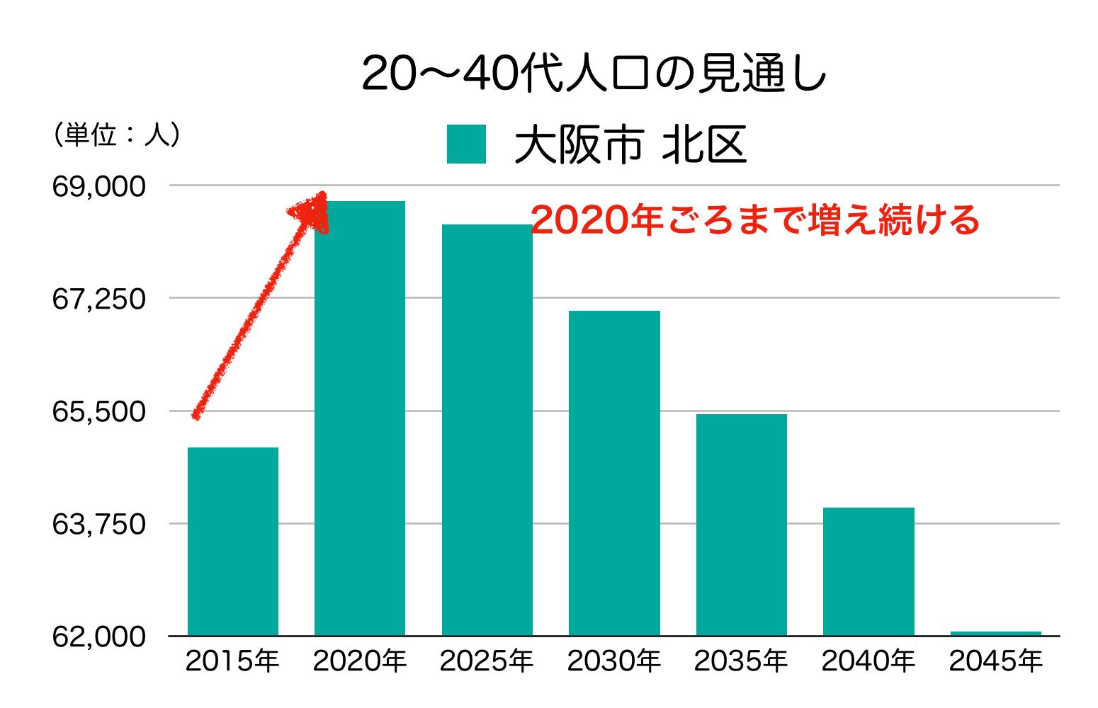 大阪市北区の20〜40代人口の予測