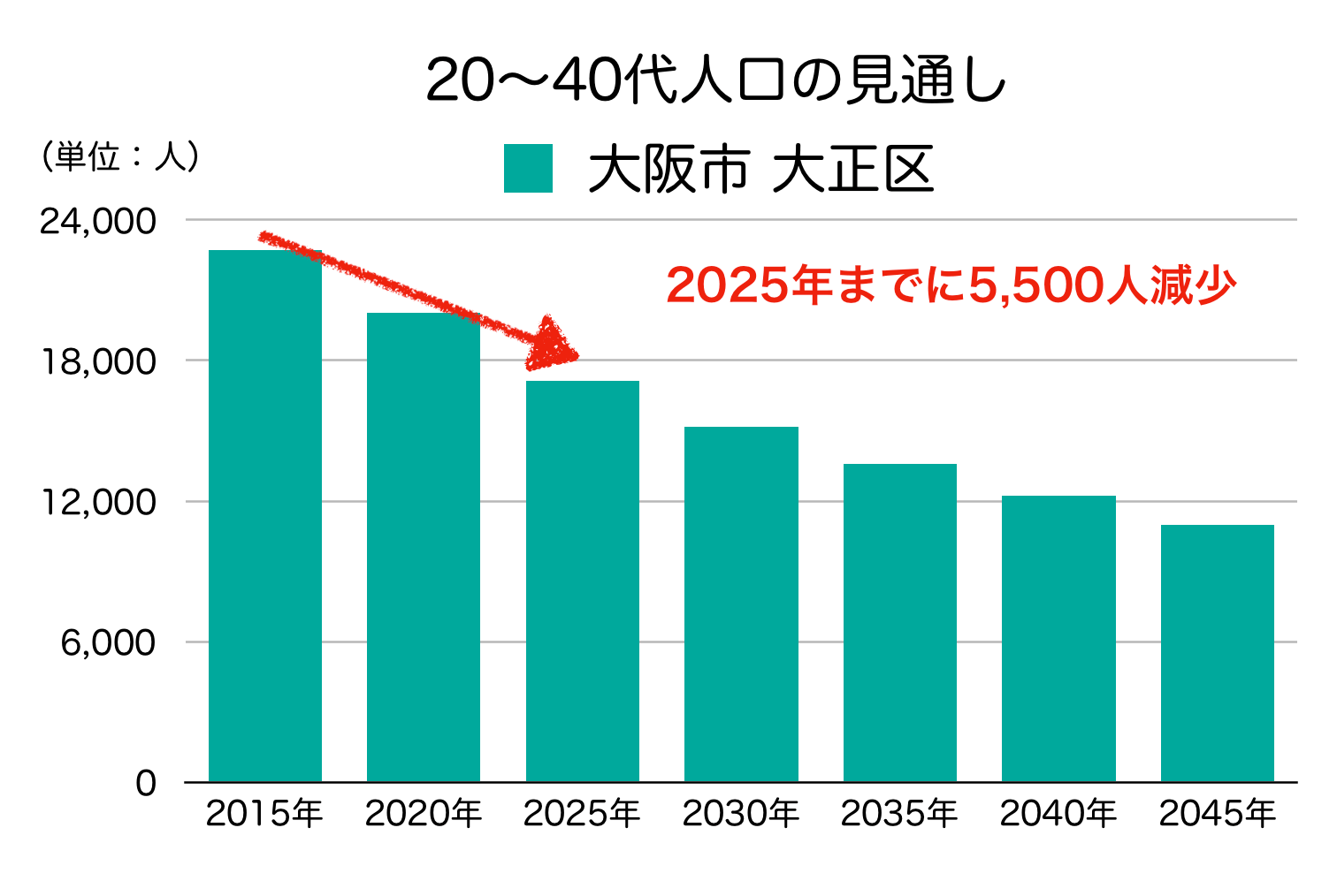 大阪市大正区の20〜40代人口の予測