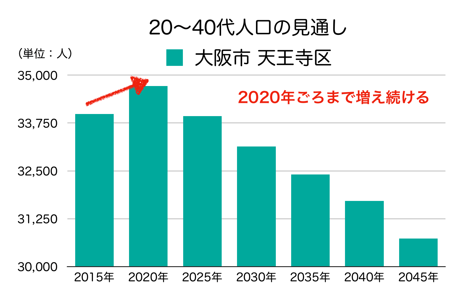 大阪市天王寺区の20〜40代人口の予測