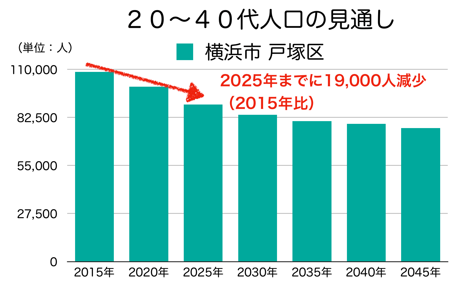 横浜市戸塚区の20〜40代人口の予測