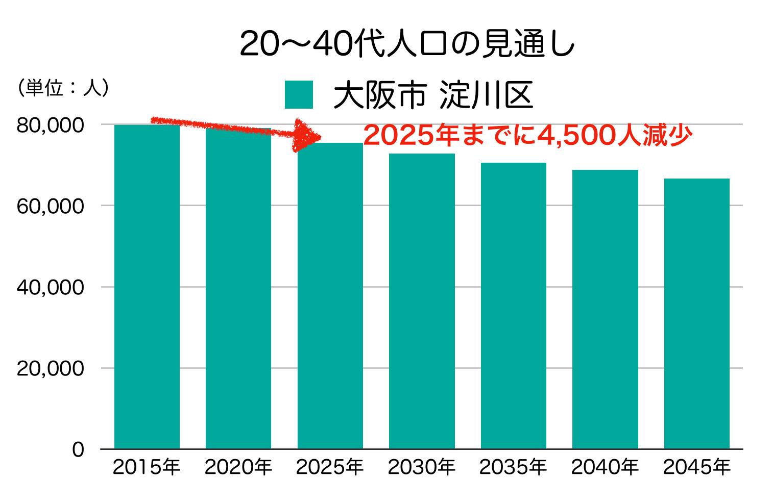 淀川区の20〜40代人口の予測
