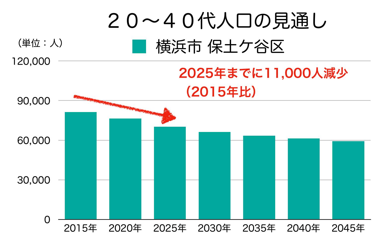 保土ケ谷区の20〜40代人口の予測