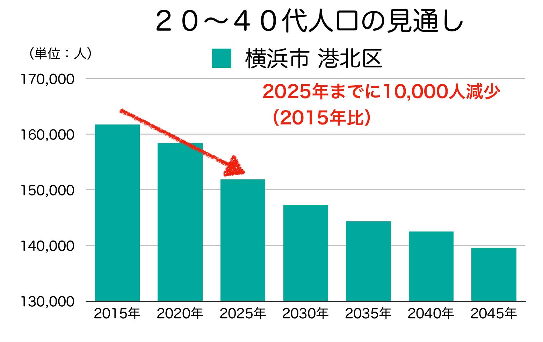 横浜市港北区の20〜40代人口の予測