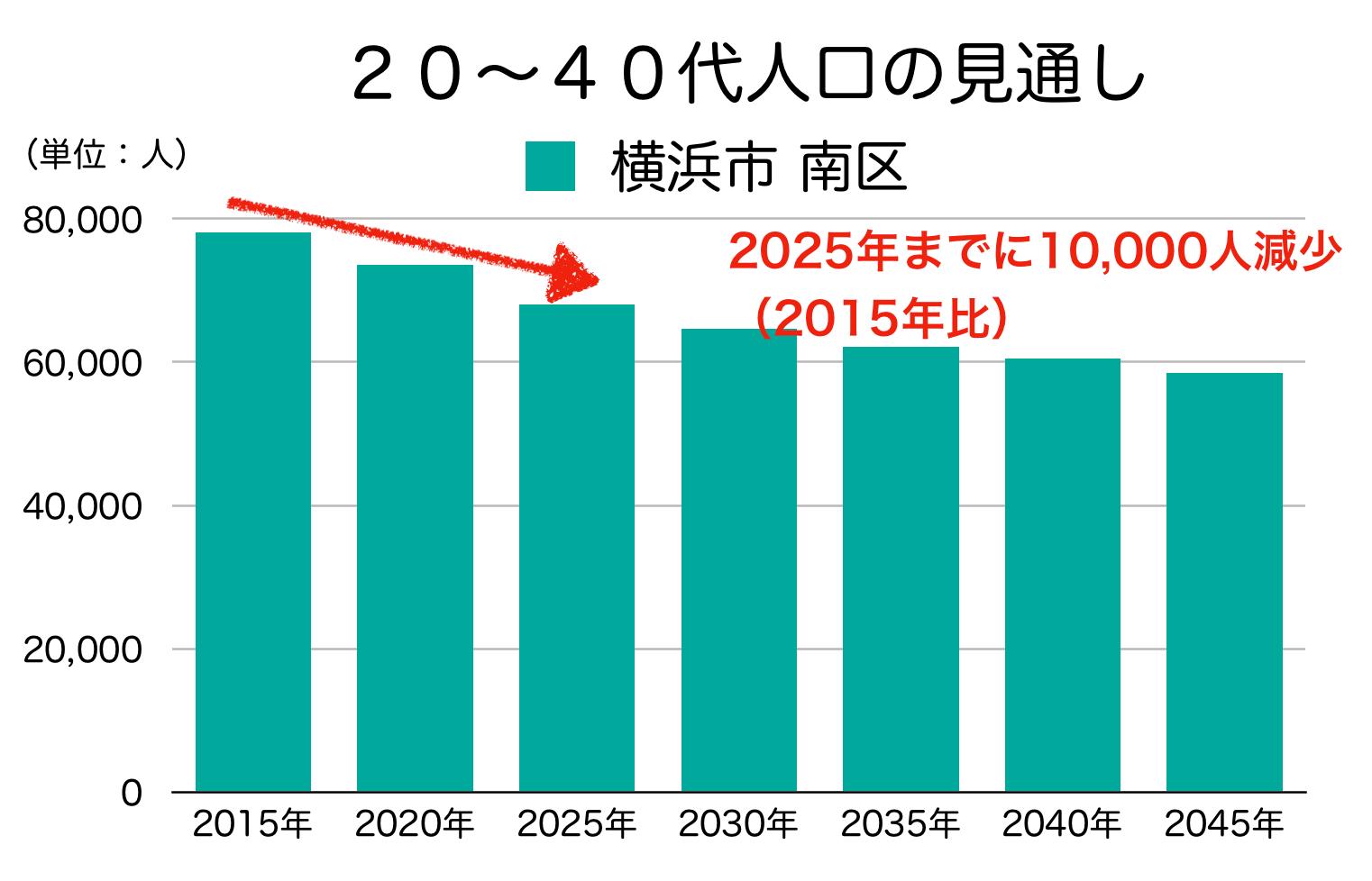 横浜市南区の20〜40代人口の予測