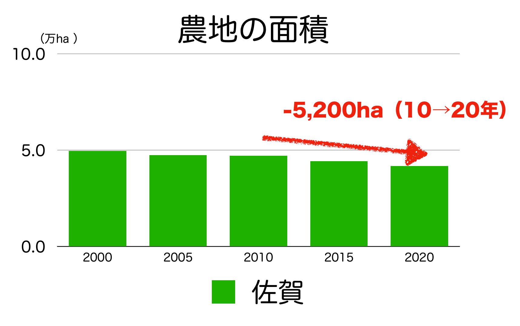 佐賀県の農地面積