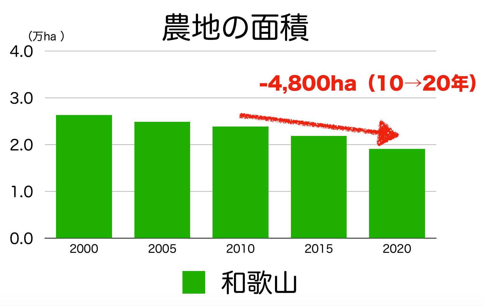 和歌山県の農地面積