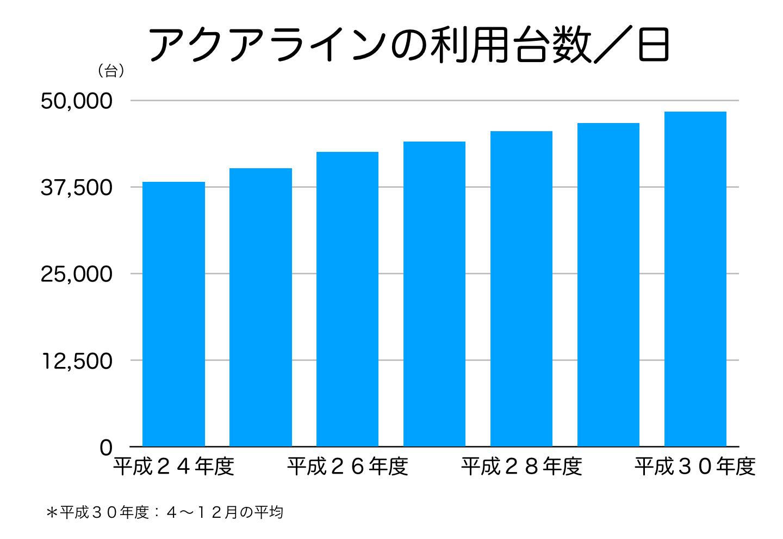 アクアラインの利用者数
