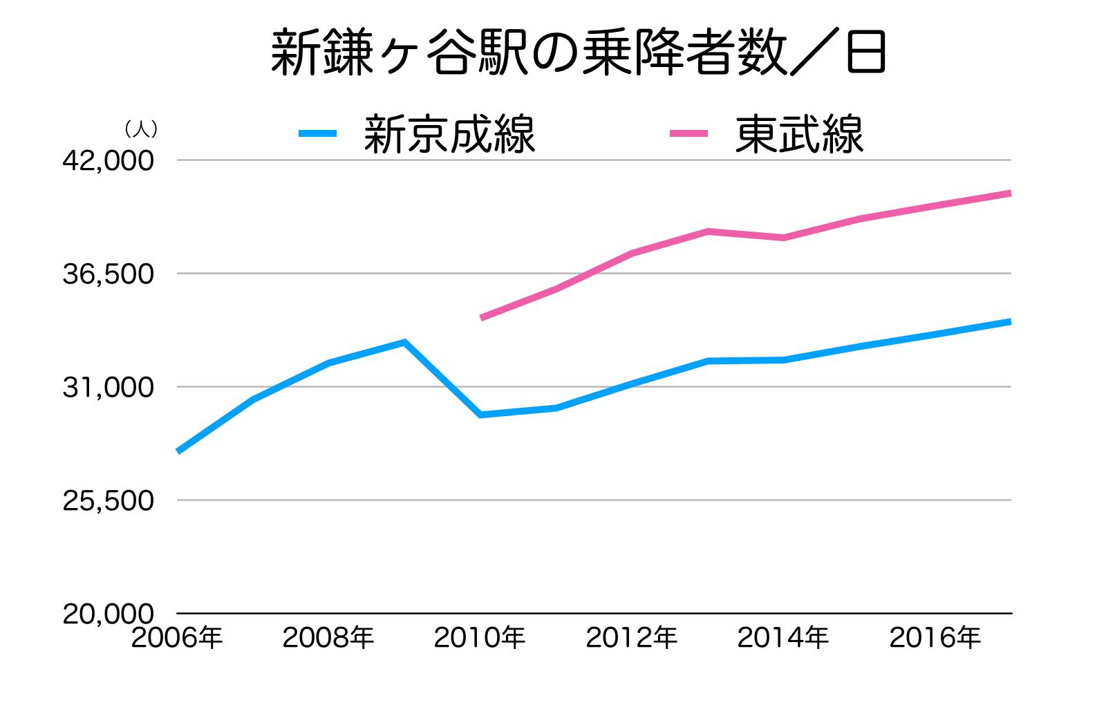 新鎌ヶ谷駅の1日あたり利用者数