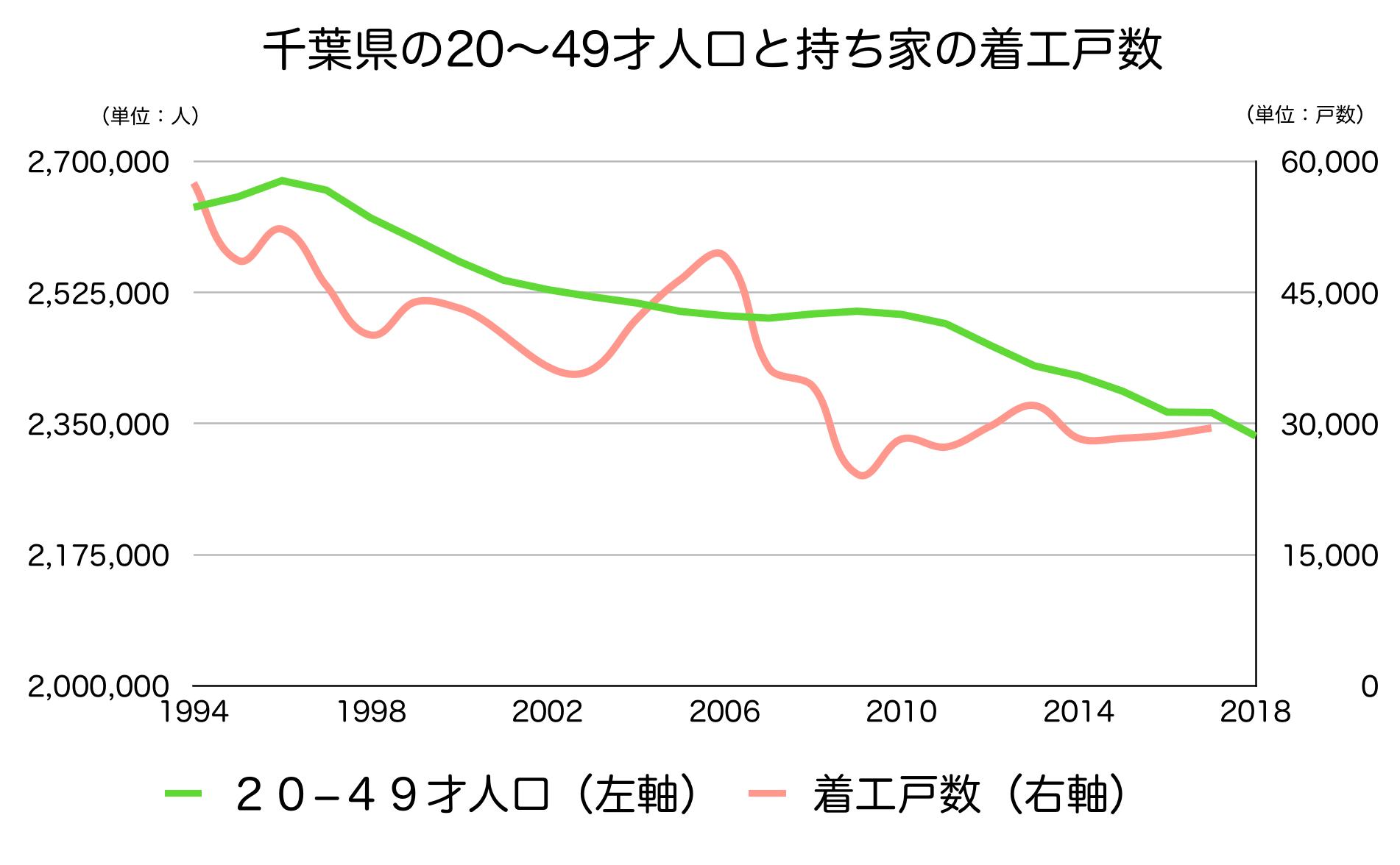 千葉県の20〜40代人口と新設戸数