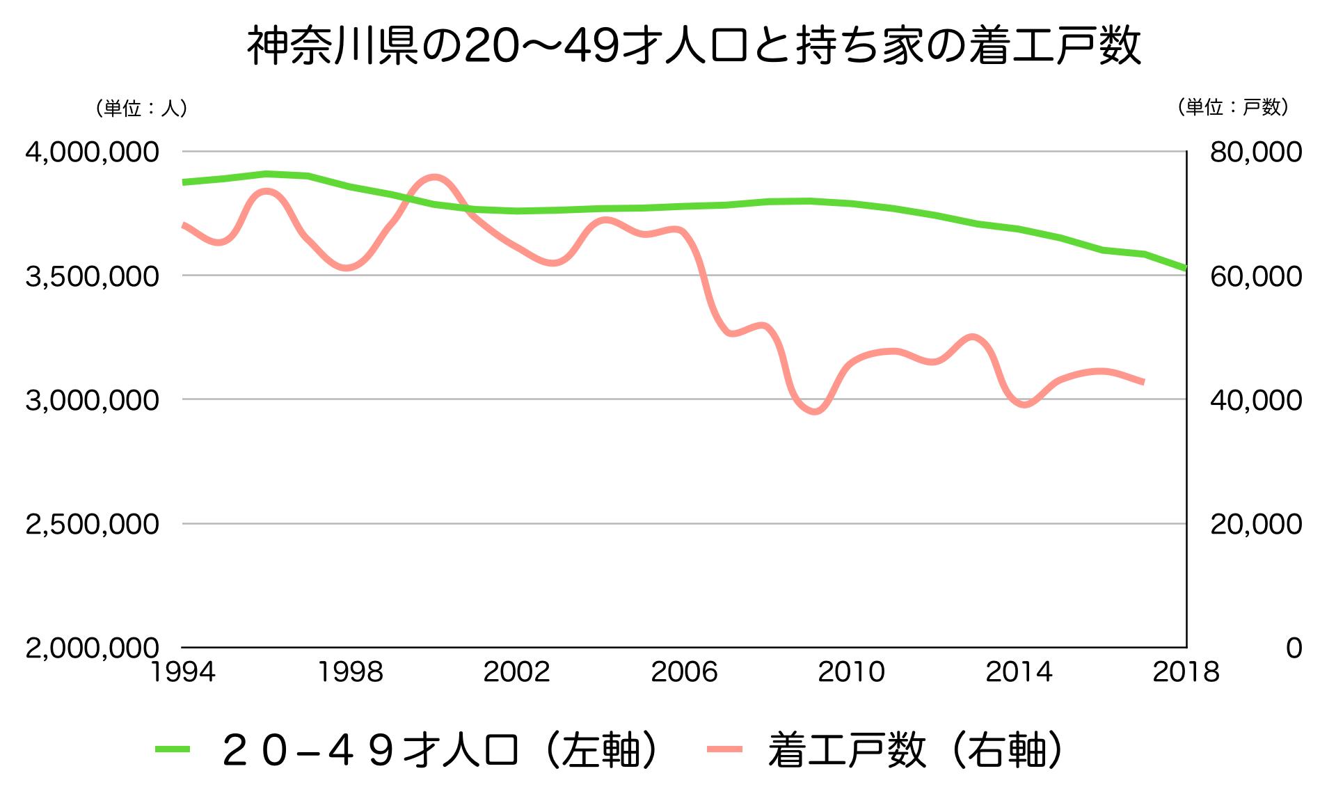 神奈川県の20〜40代人口と新設戸数