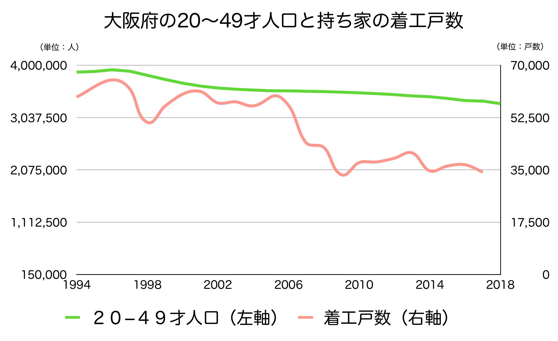 大阪府の20〜40代人口と新設戸数