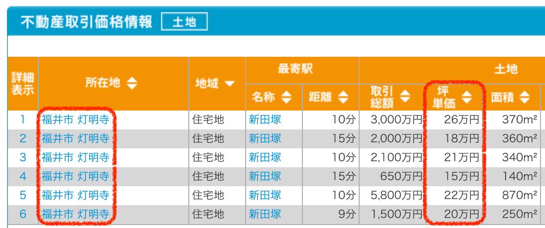 福井市灯明寺の土地取引