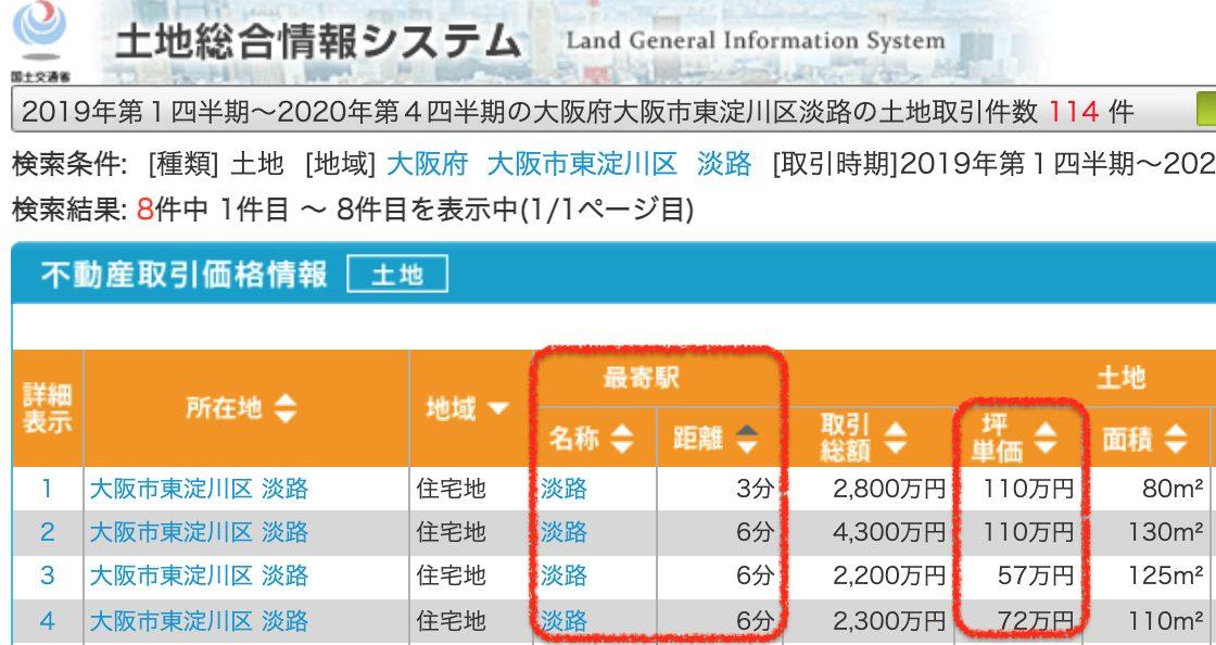 大阪市東淀川区の土地取引