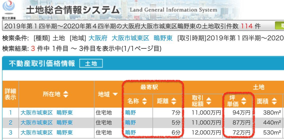 大阪市城東区の土地取引