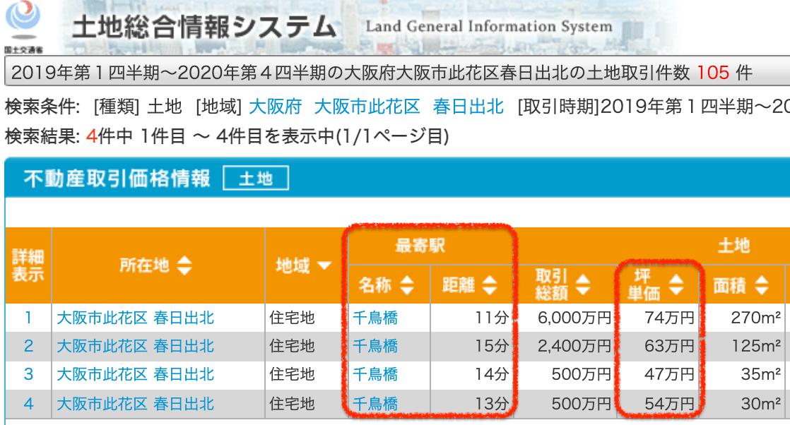 大阪市此花区の土地取引