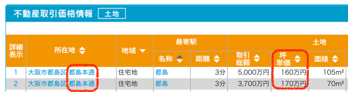 大阪市都島区の土地取引