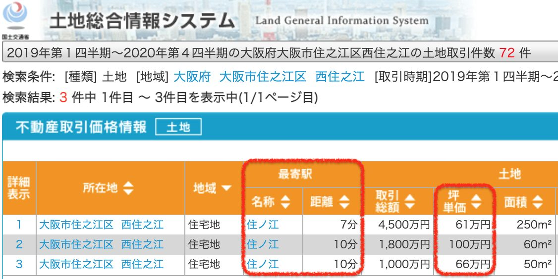 大阪市住之江区の土地取引