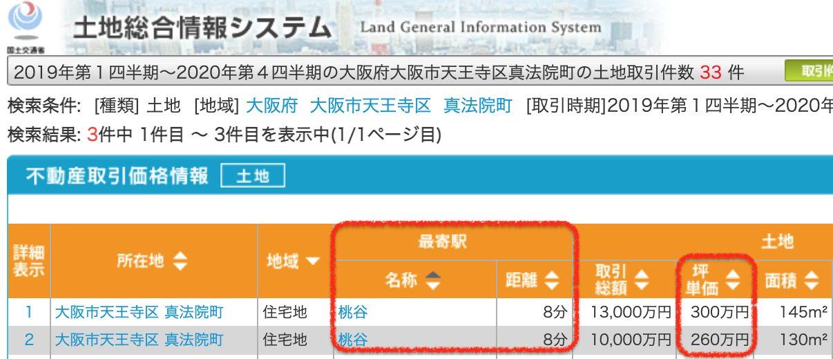 大阪市天王寺区の土地取引