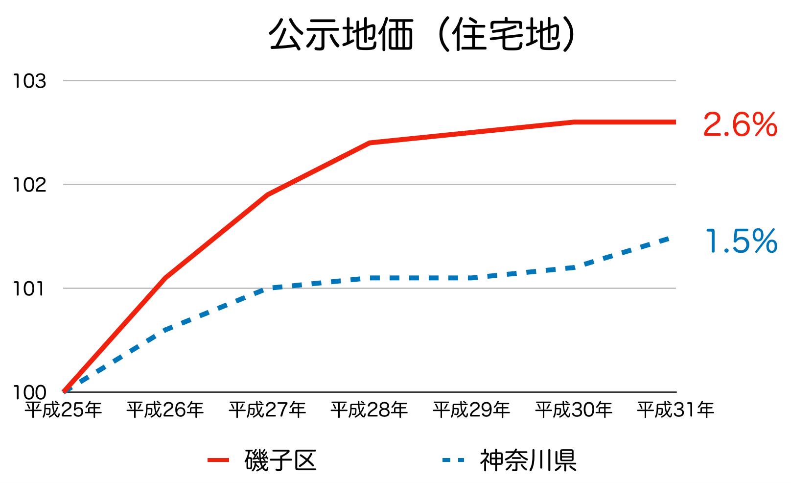 磯子区の公示地価の推移