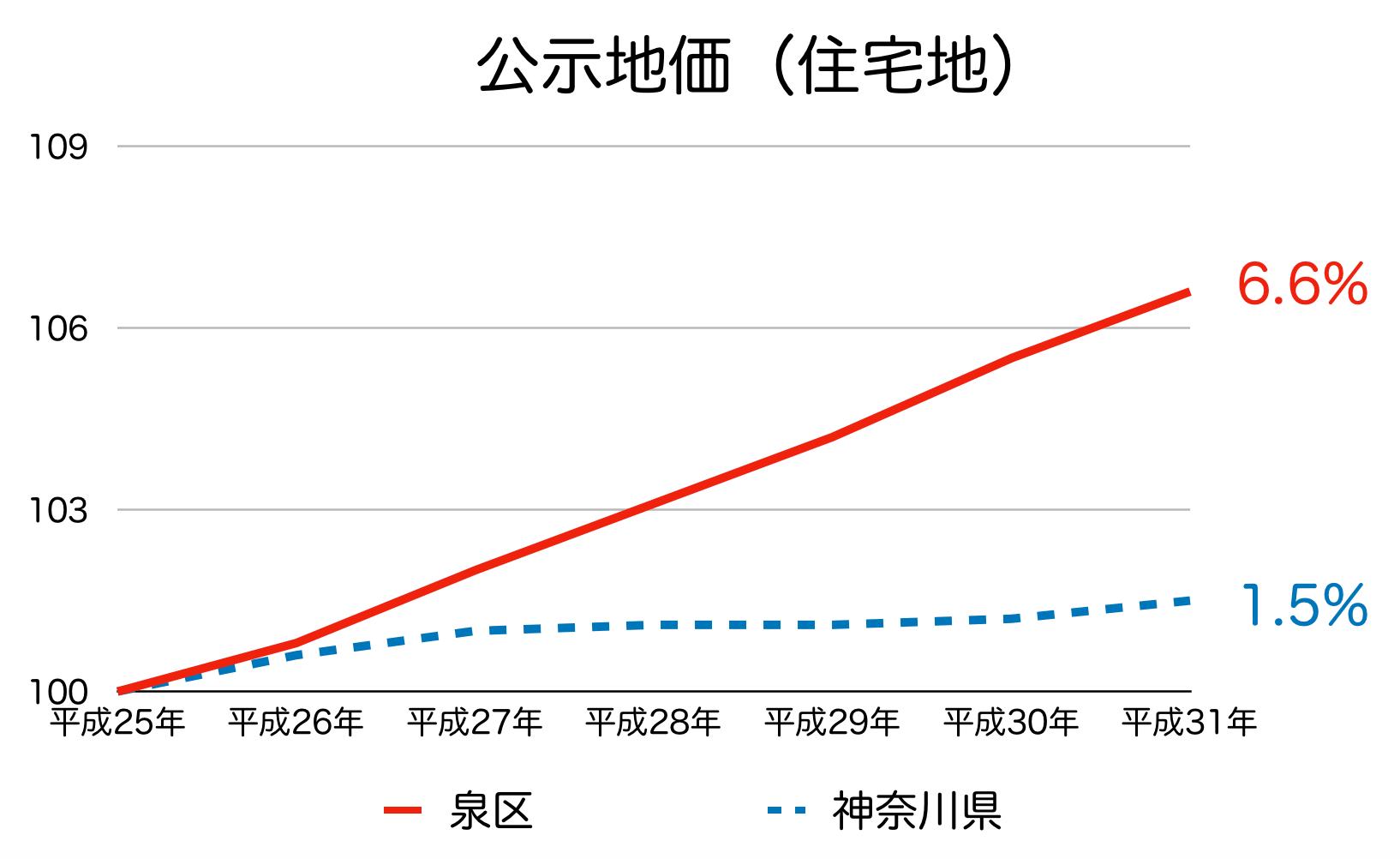 横浜市泉区の公示地価の推移