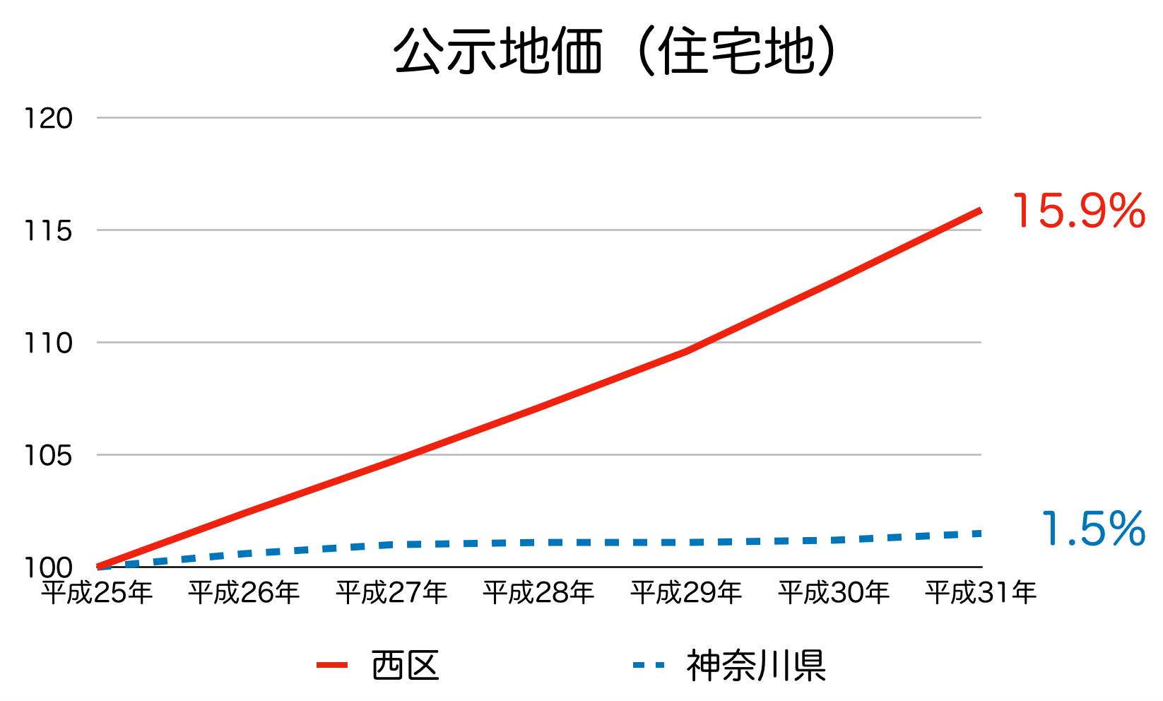 横浜市西区の公示地価の推移