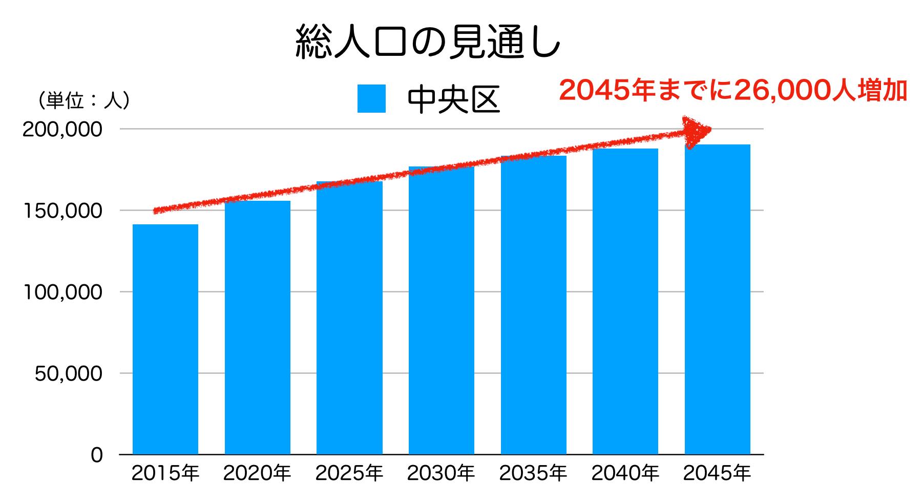 中央区の人口予測