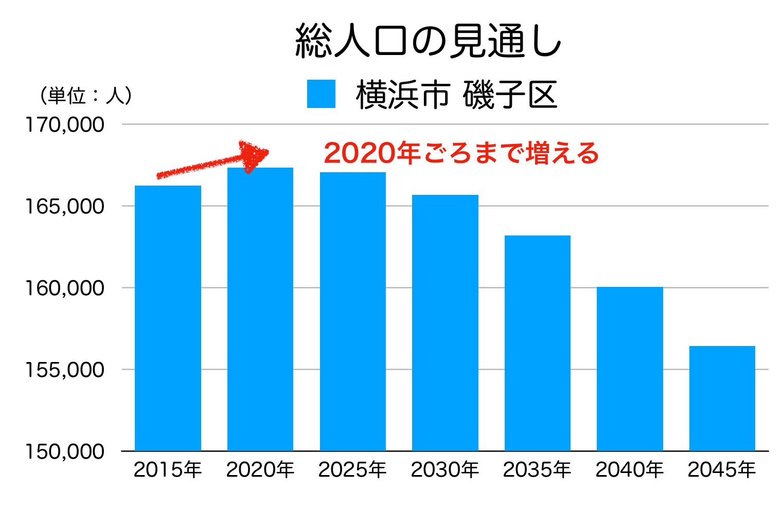 磯子区の人口予測