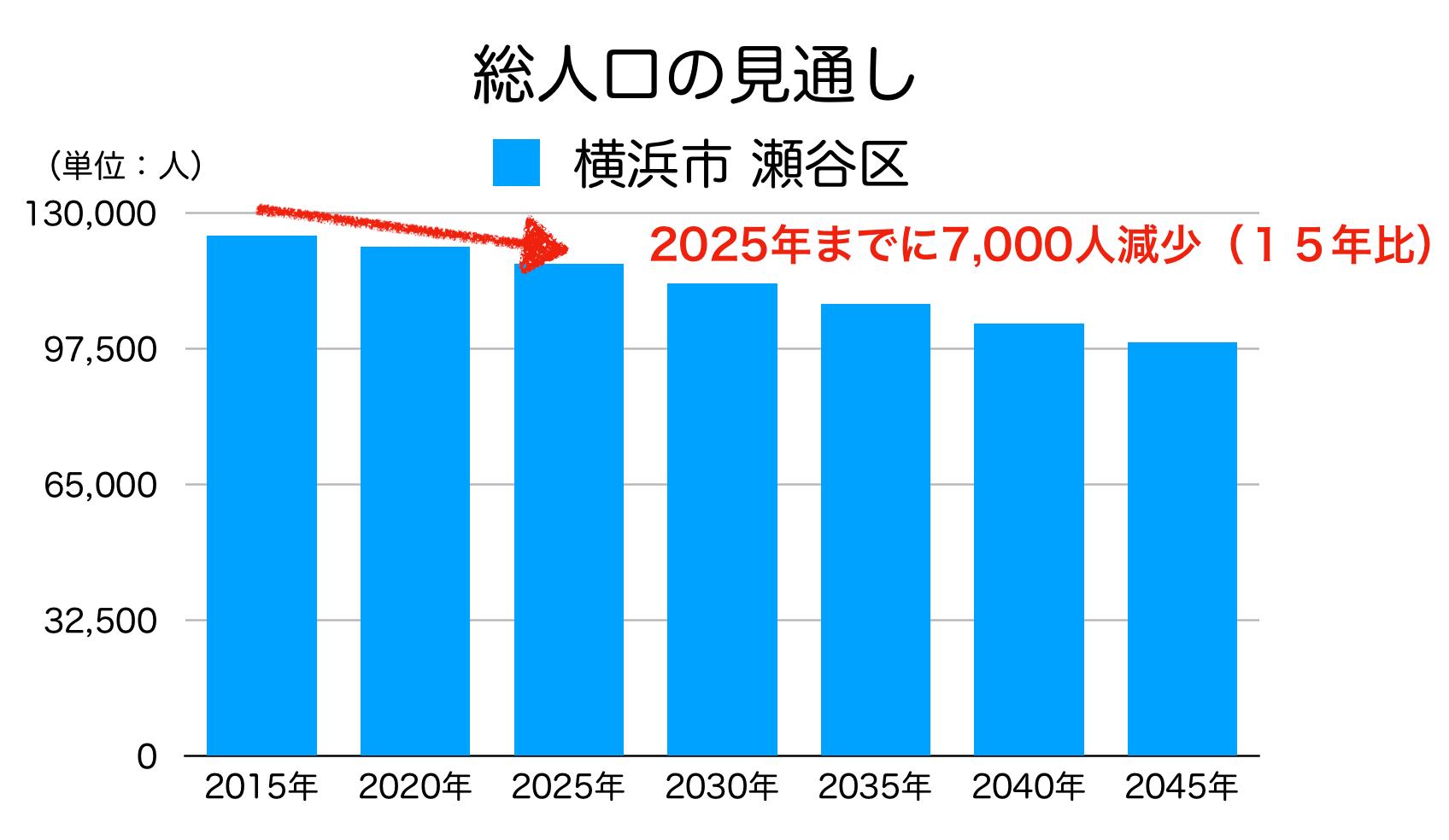 瀬谷区の人口予測