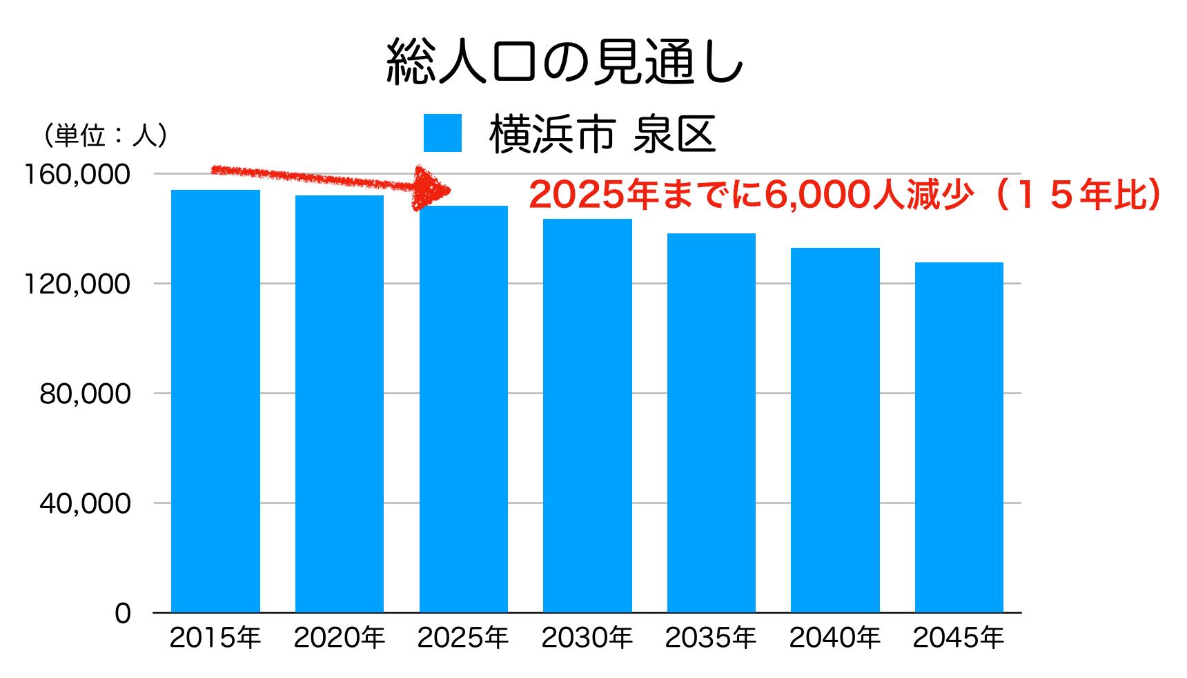 横浜市泉区の人口予測