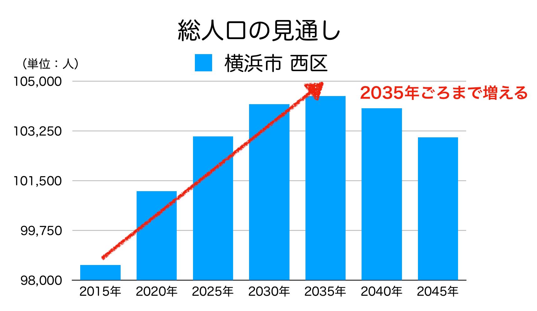 横浜市西区の人口予測