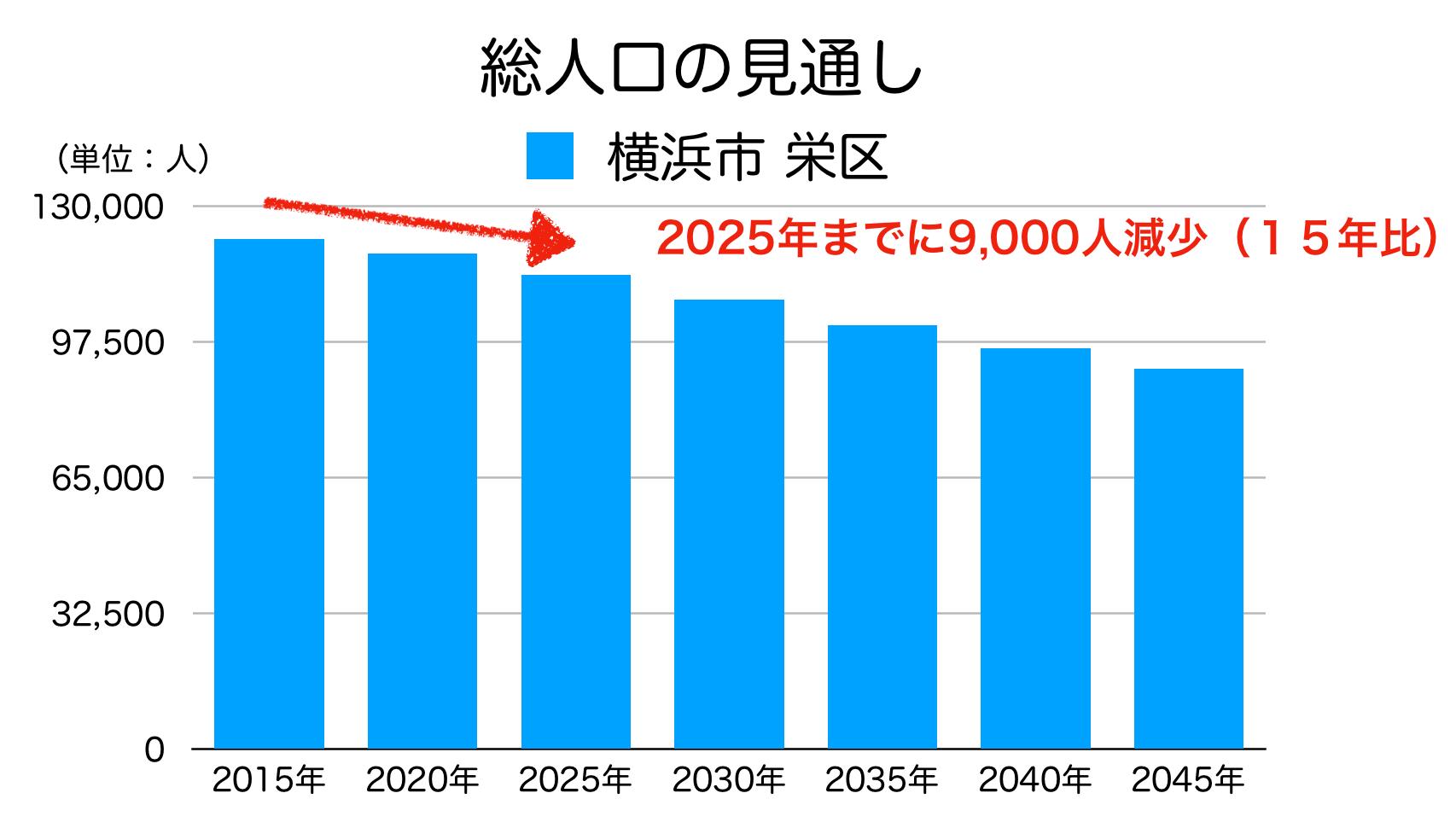 横浜市栄区の人口予測
