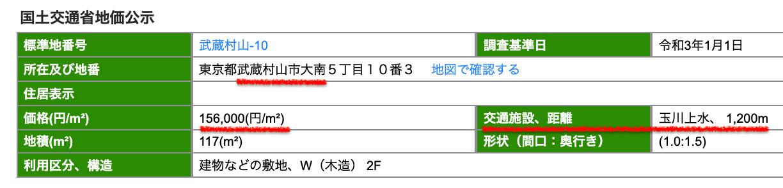 武蔵村山市の公示地価