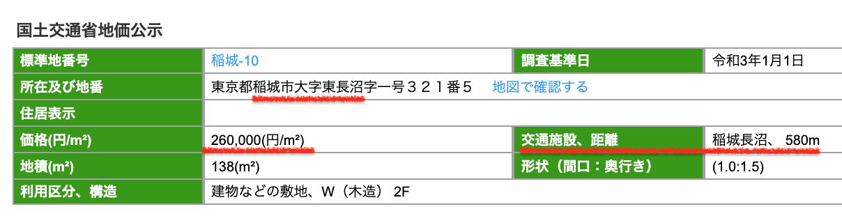 稲城市の公示地価