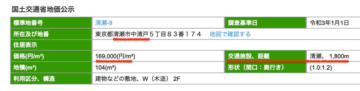 清瀬市の公示地価