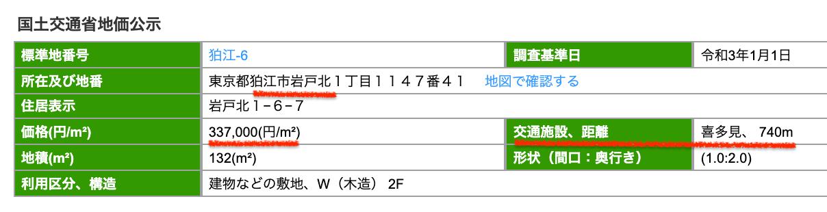 狛江市の公示地価