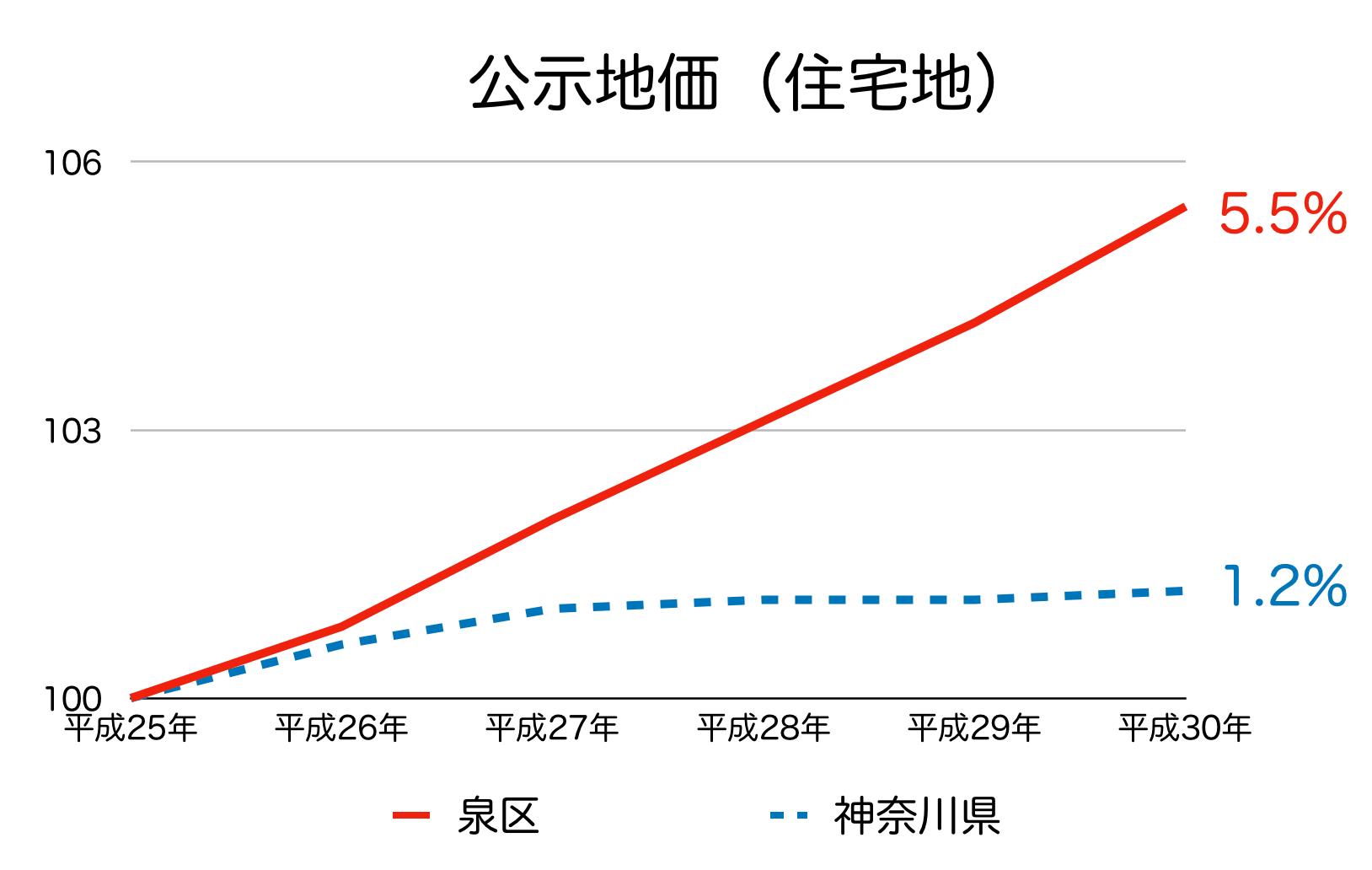 横浜市泉区の公示地価