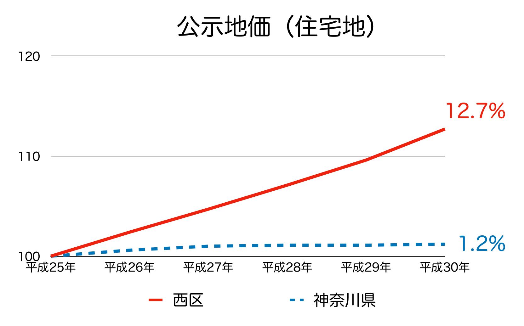 横浜市西区の公示地価