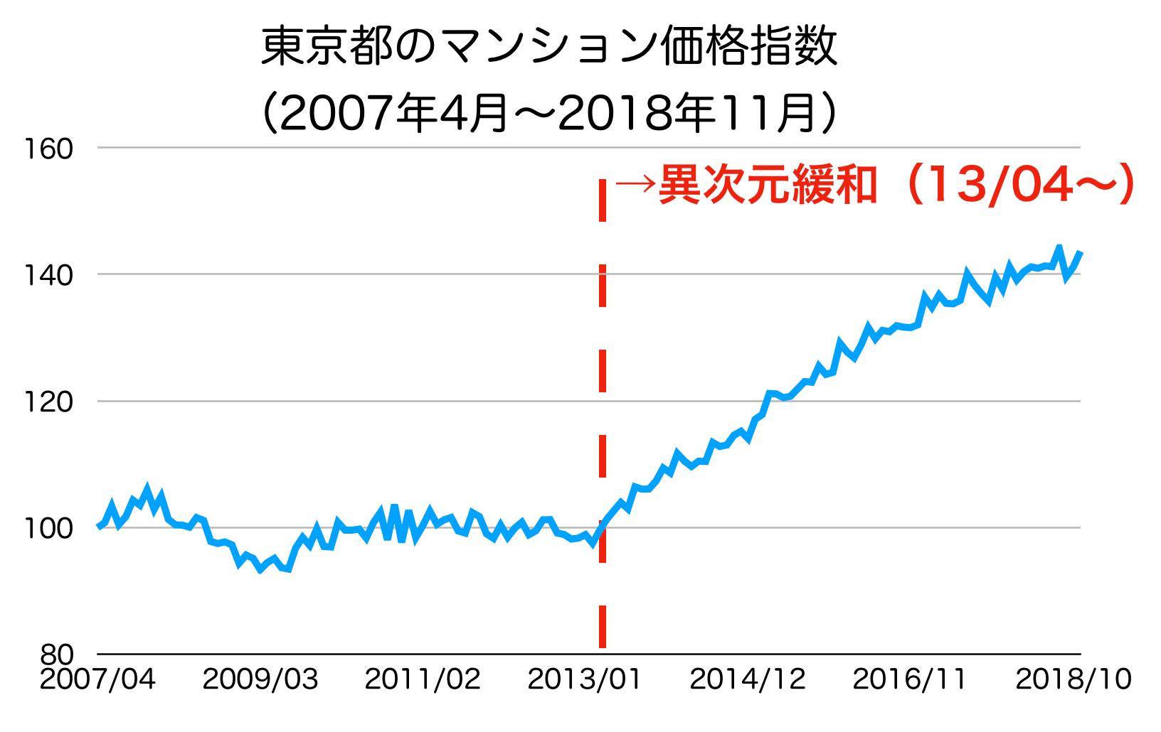 東京都のマンション指数の推移