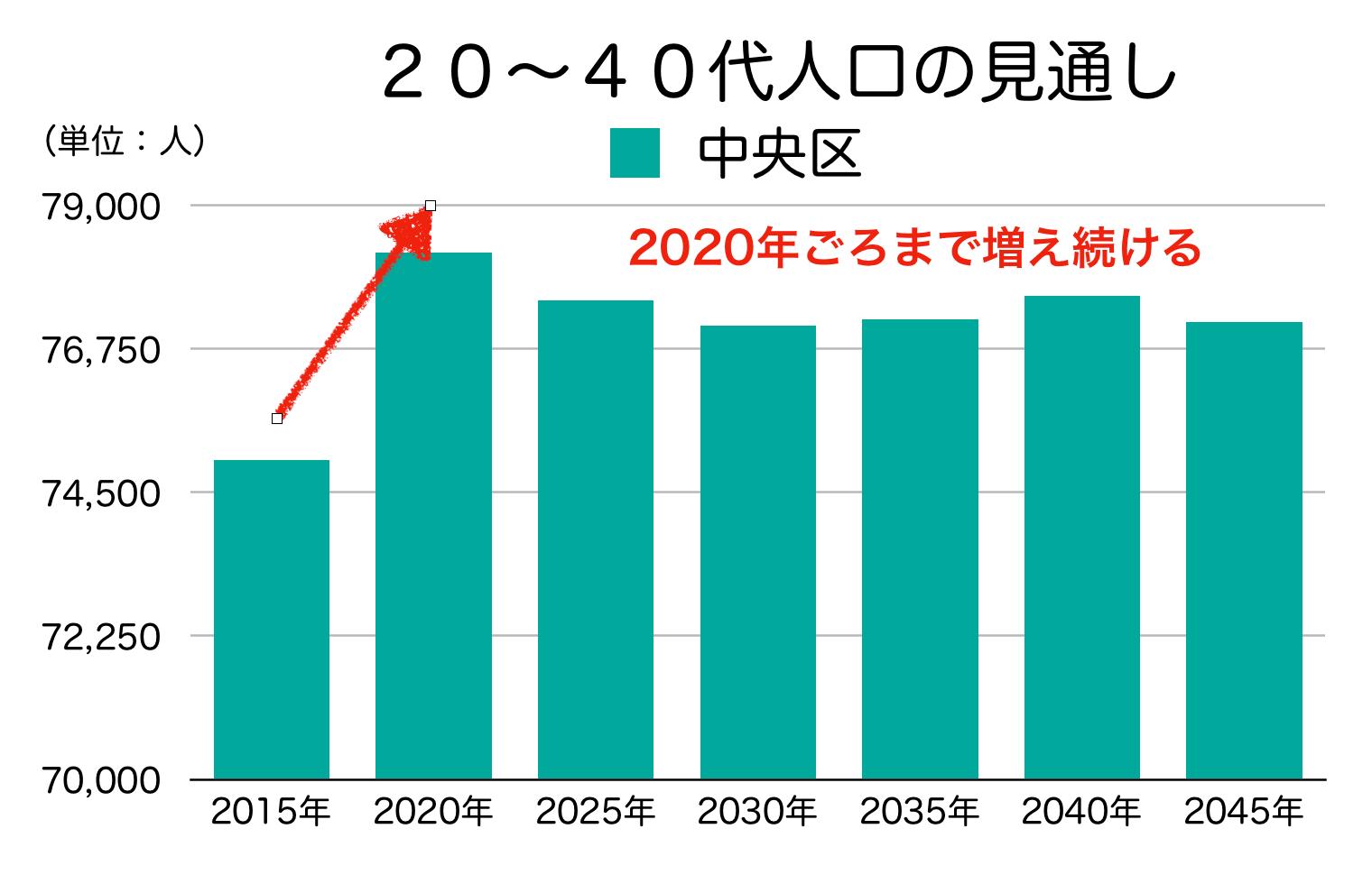 中央区の20〜40代人口の予測