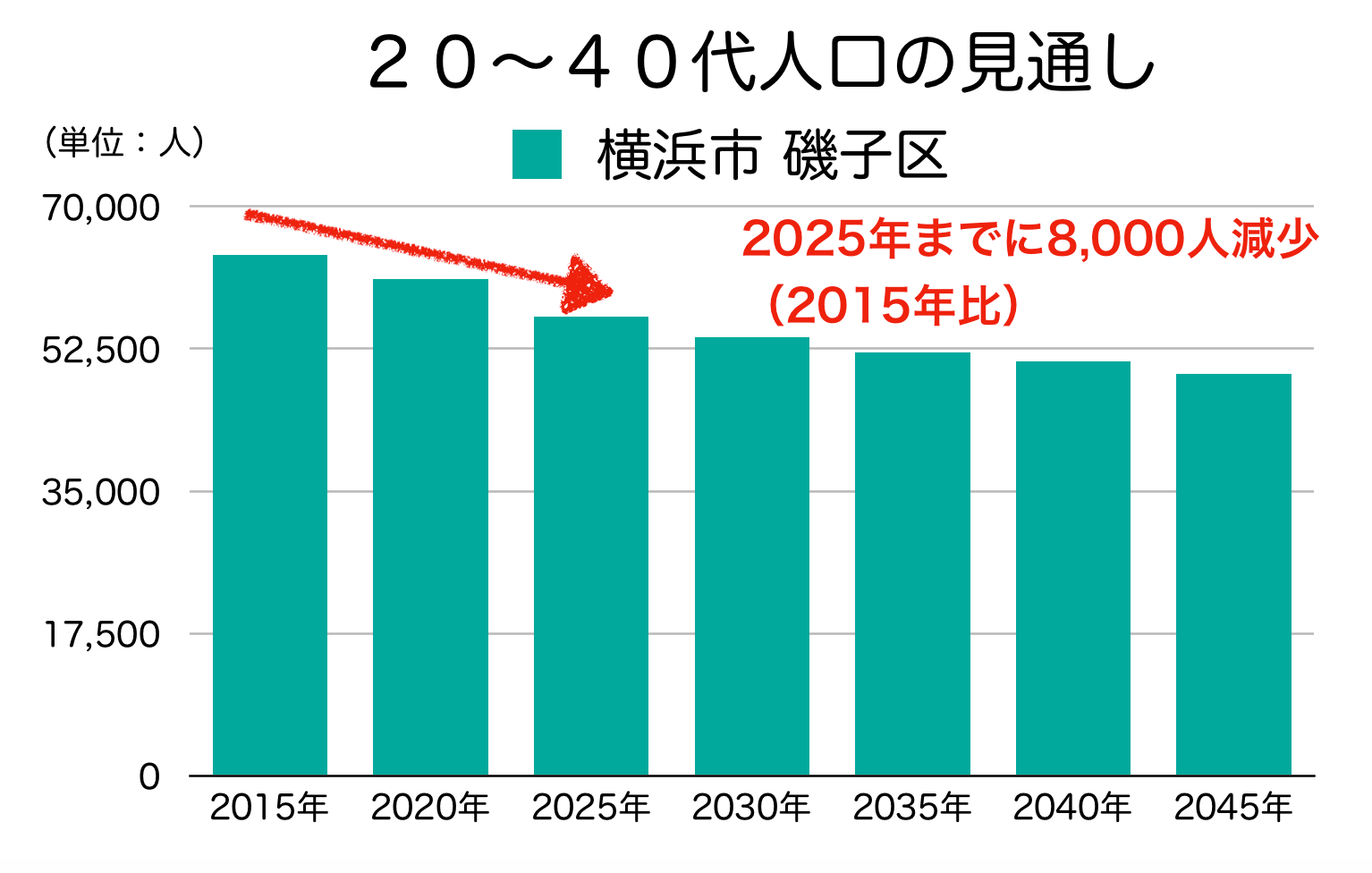 磯子区の20〜40代人口の予測