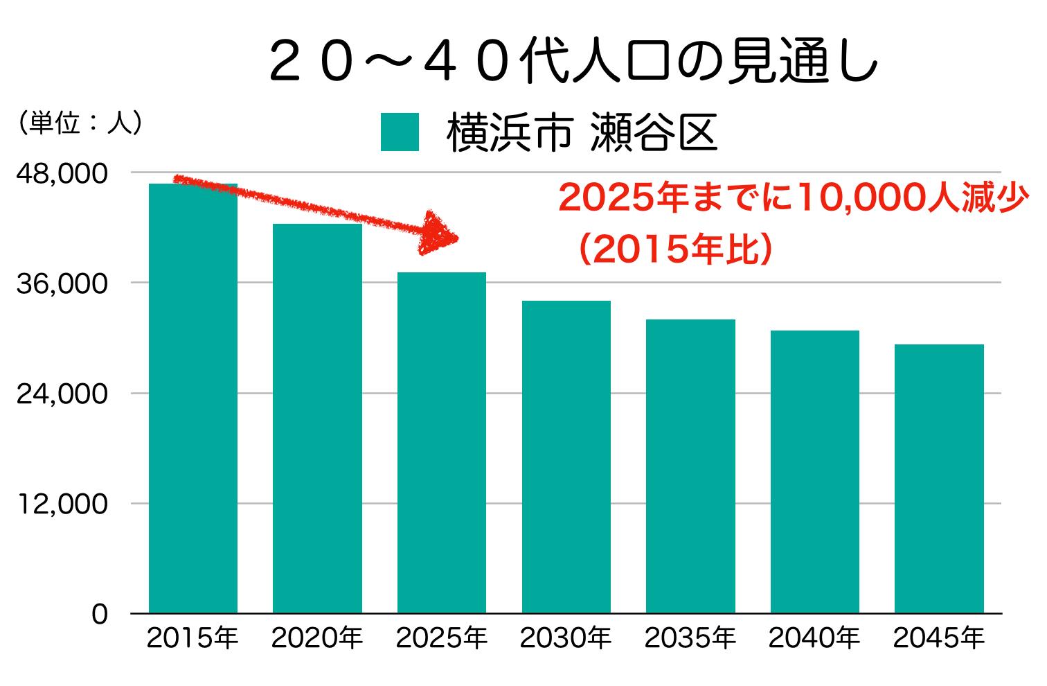 瀬谷区の20〜40代人口の予測