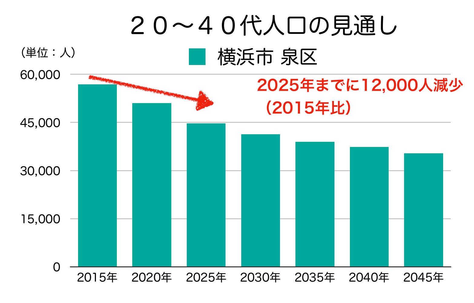 横浜市泉区の20〜40代人口の予測