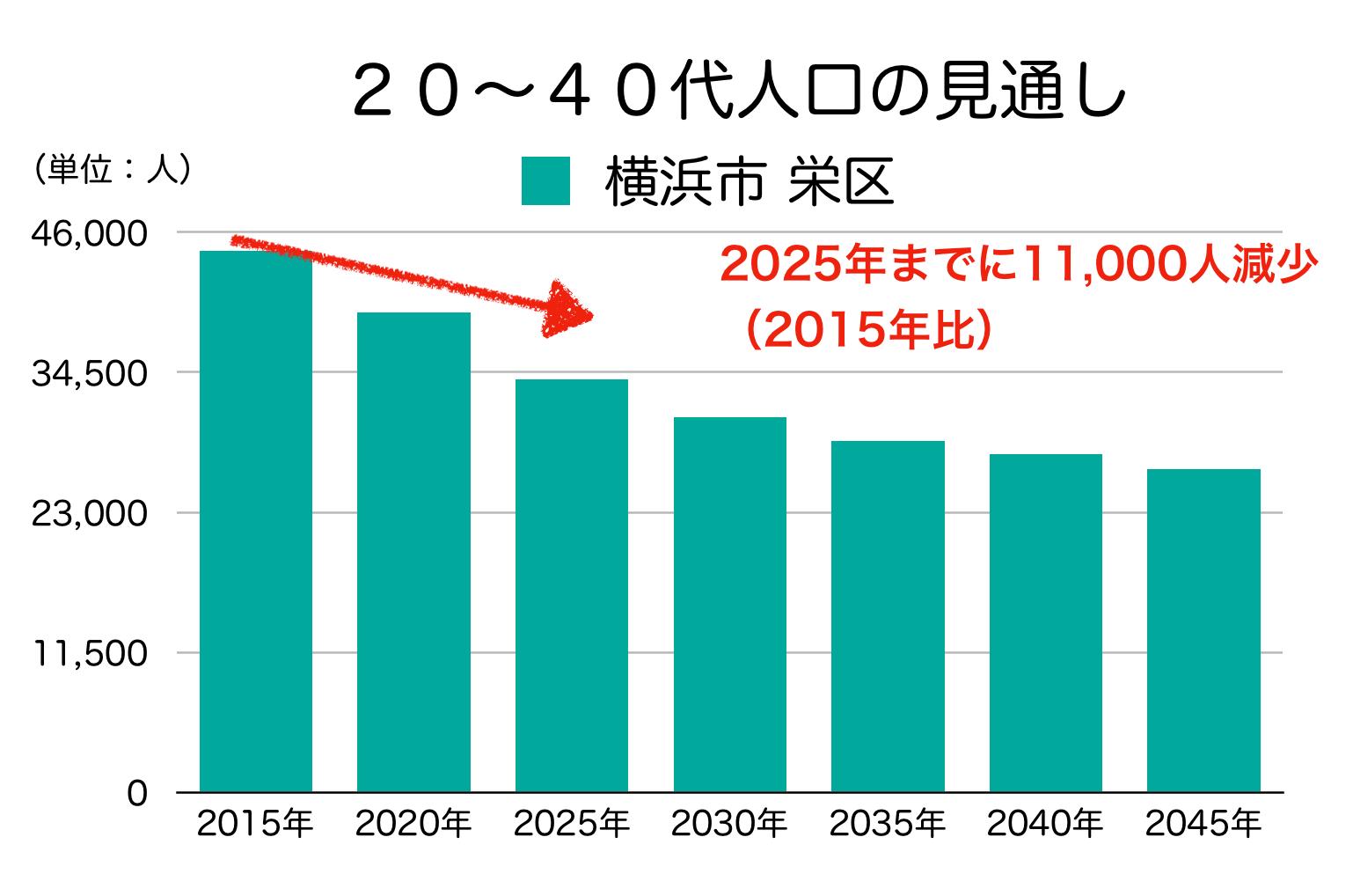 横浜市栄区の20〜40代人口の予測