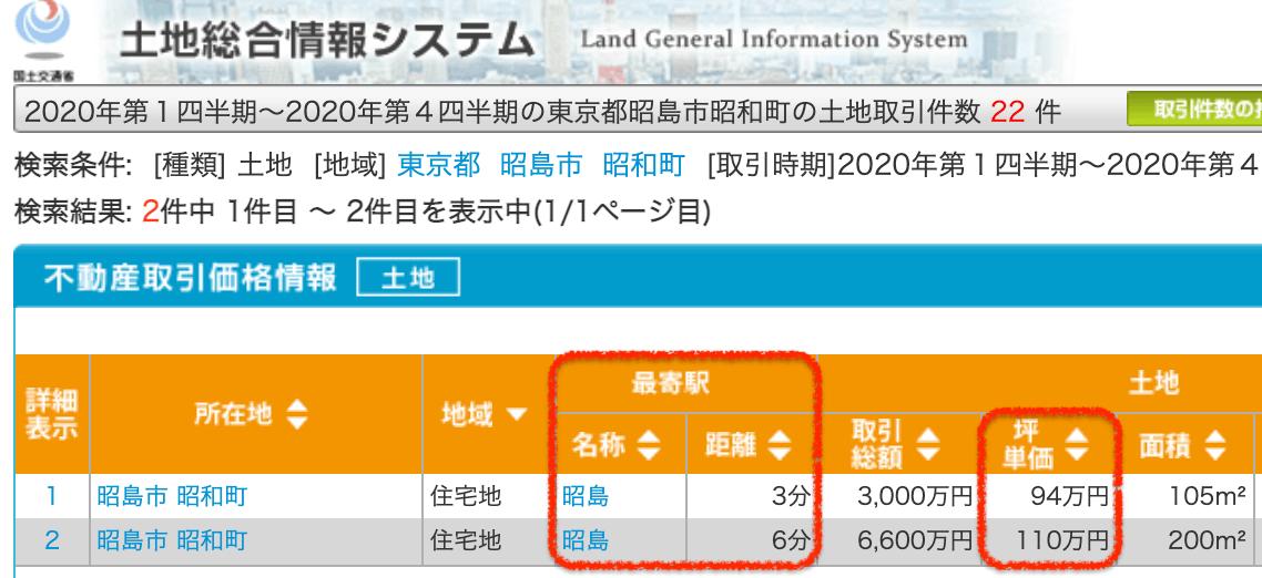 昭島市の土地取引