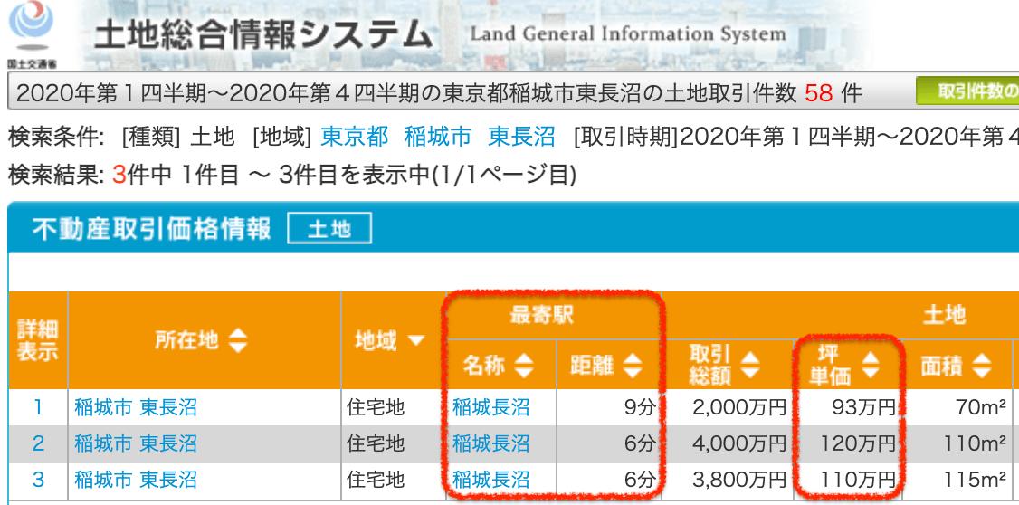 稲城市の土地取引
