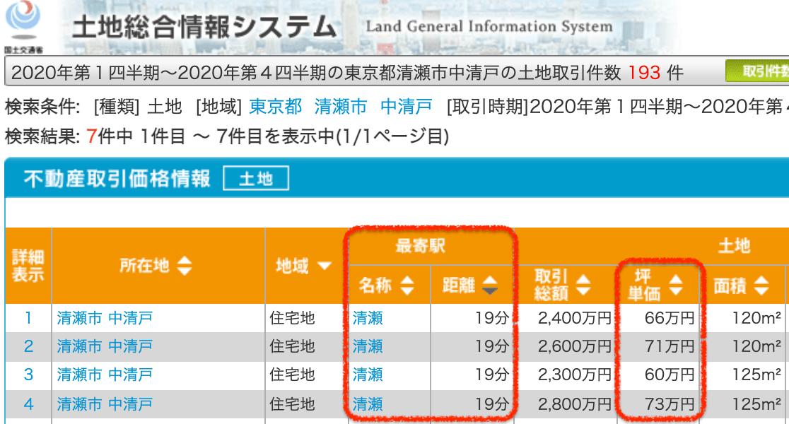 清瀬市の土地取引